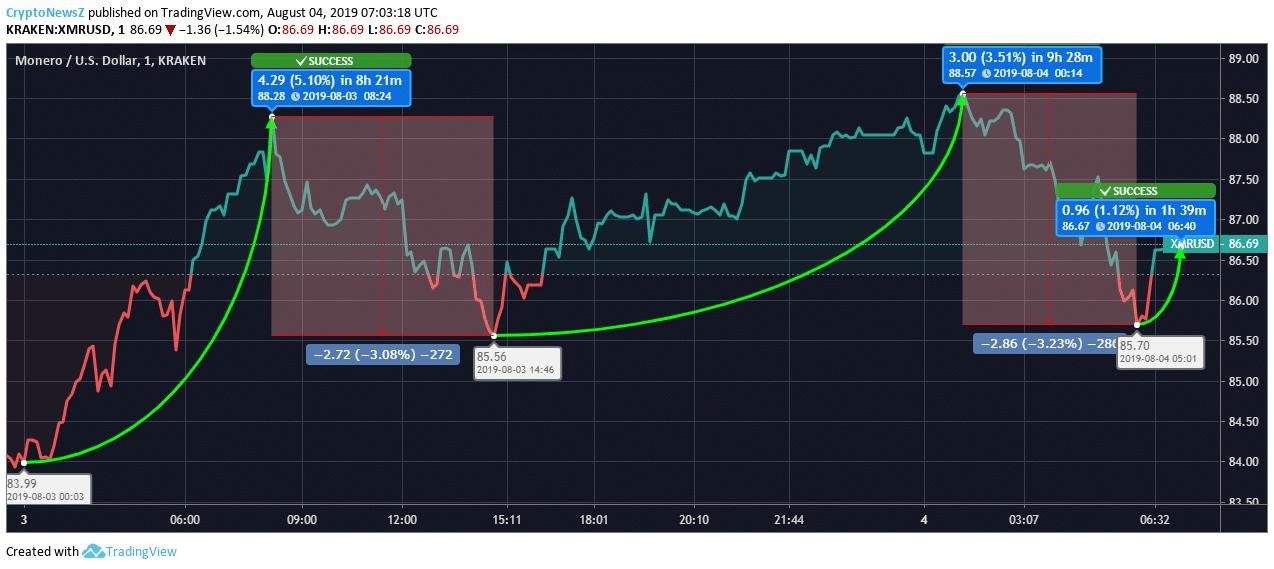 Monero price chart - Aug 8