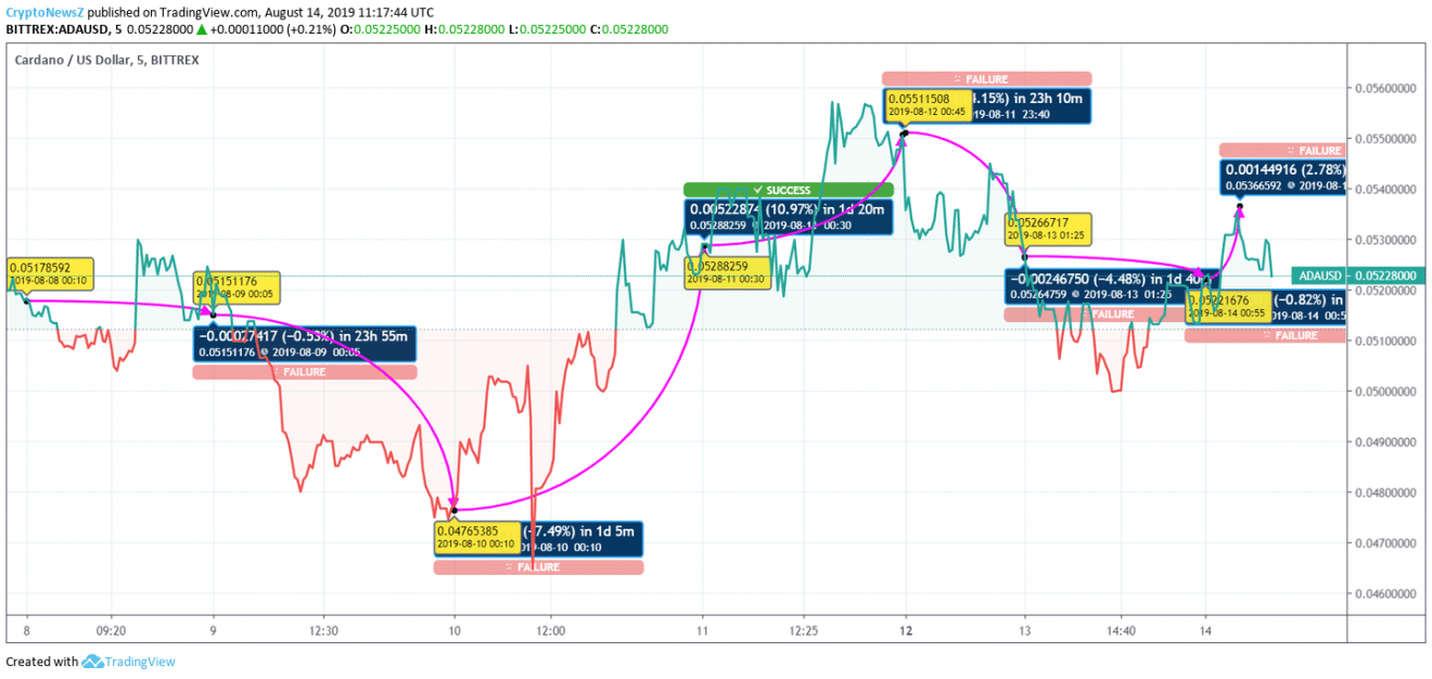Cardano price chart - Aug 14