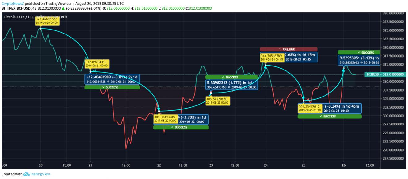 Bitcoin Cash price chart - Aug 26
