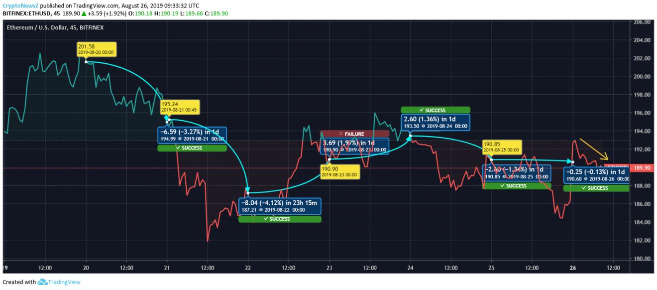 Ethereum price chart - Aug 26