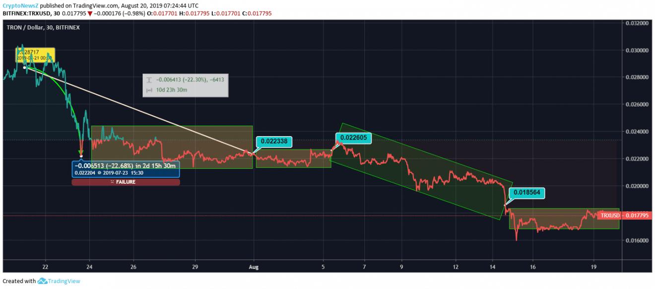 Tron price chart - Aug 20
