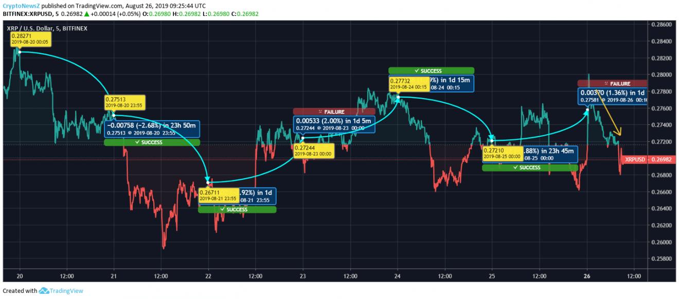 Ripple price chart - Aug 26