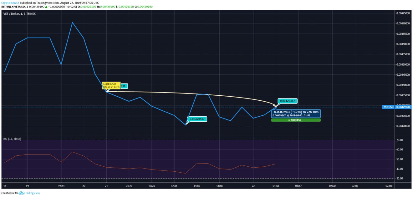 VET Price Prediction