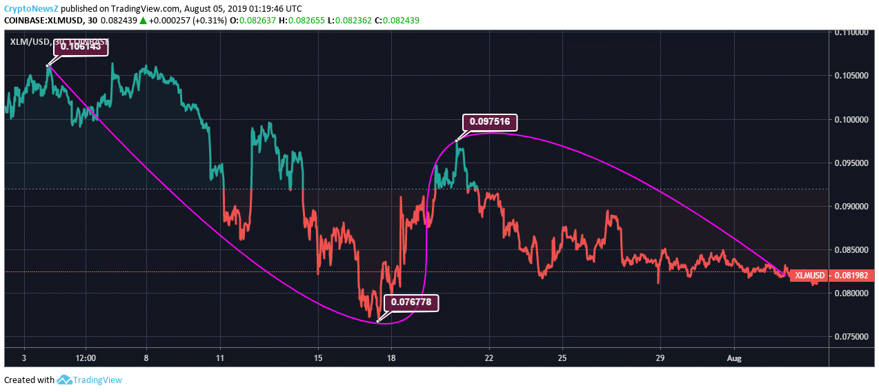 [Image: XLM-Price-Chart-1.png]