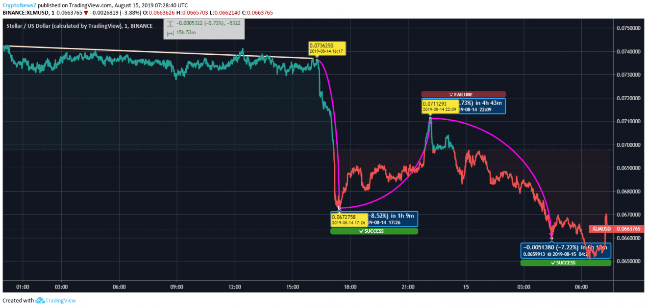 [Image: XLM-Price-Chart-2.png]