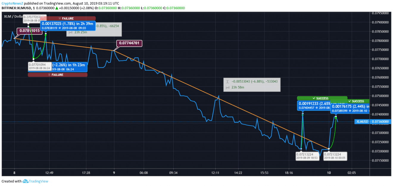 [Image: XLM-price-chart.png]