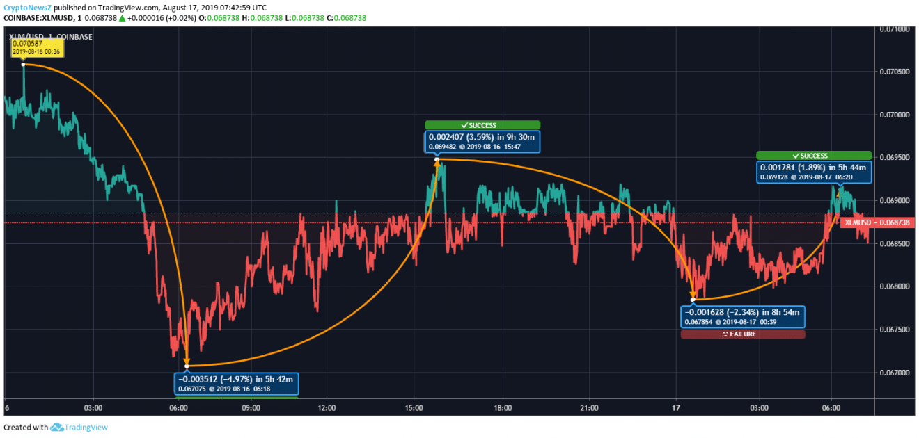 XLM Price Chart - 17 Aug 2019