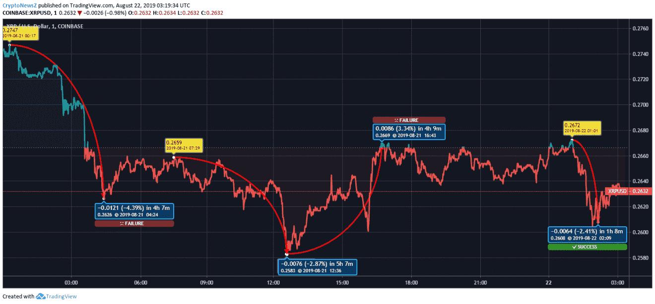 ripple market analysis