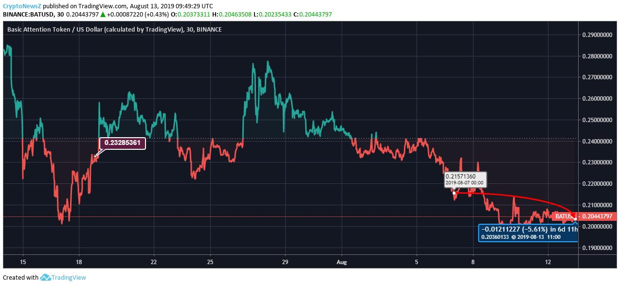BAT price chart - Aug 13