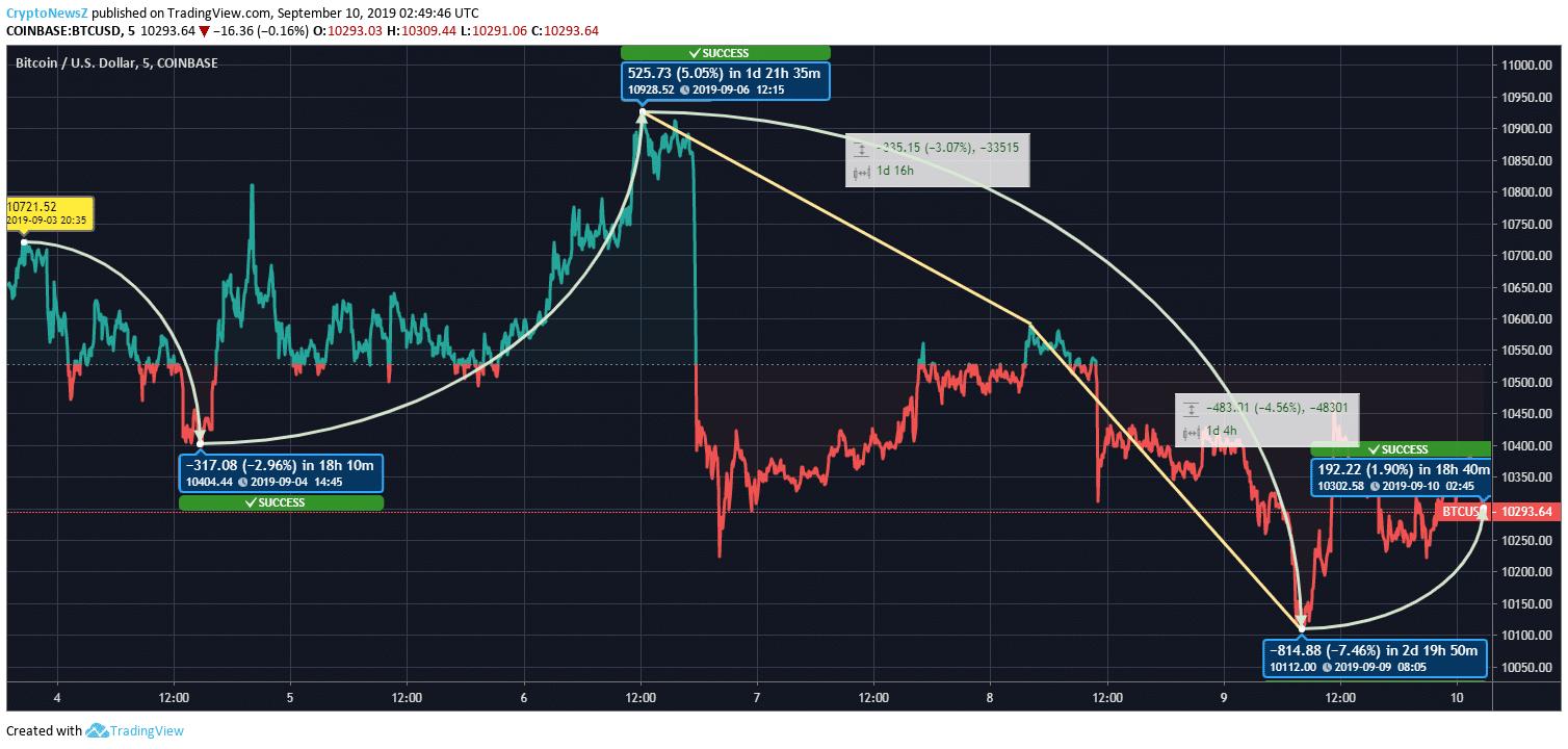 Bitcoin's Volatility Indicates Uncertainty in Price ...