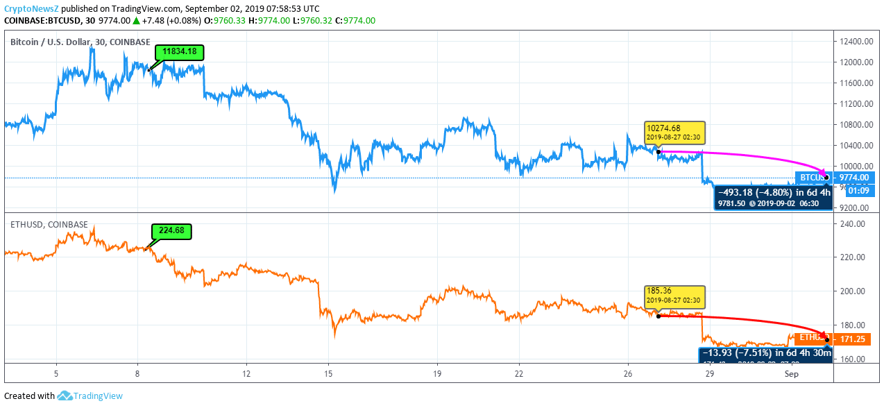 Bitcoin Vs. Ethereum: BTC And ETH Price Maintain A Flat Trend; After A Brutal Week - CryptoNewsZ