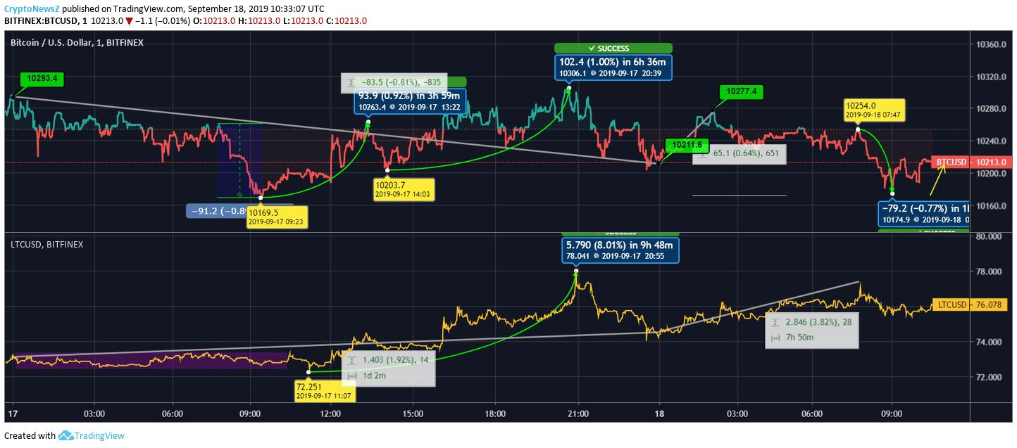 Bitcoin vs. Litecoin Price