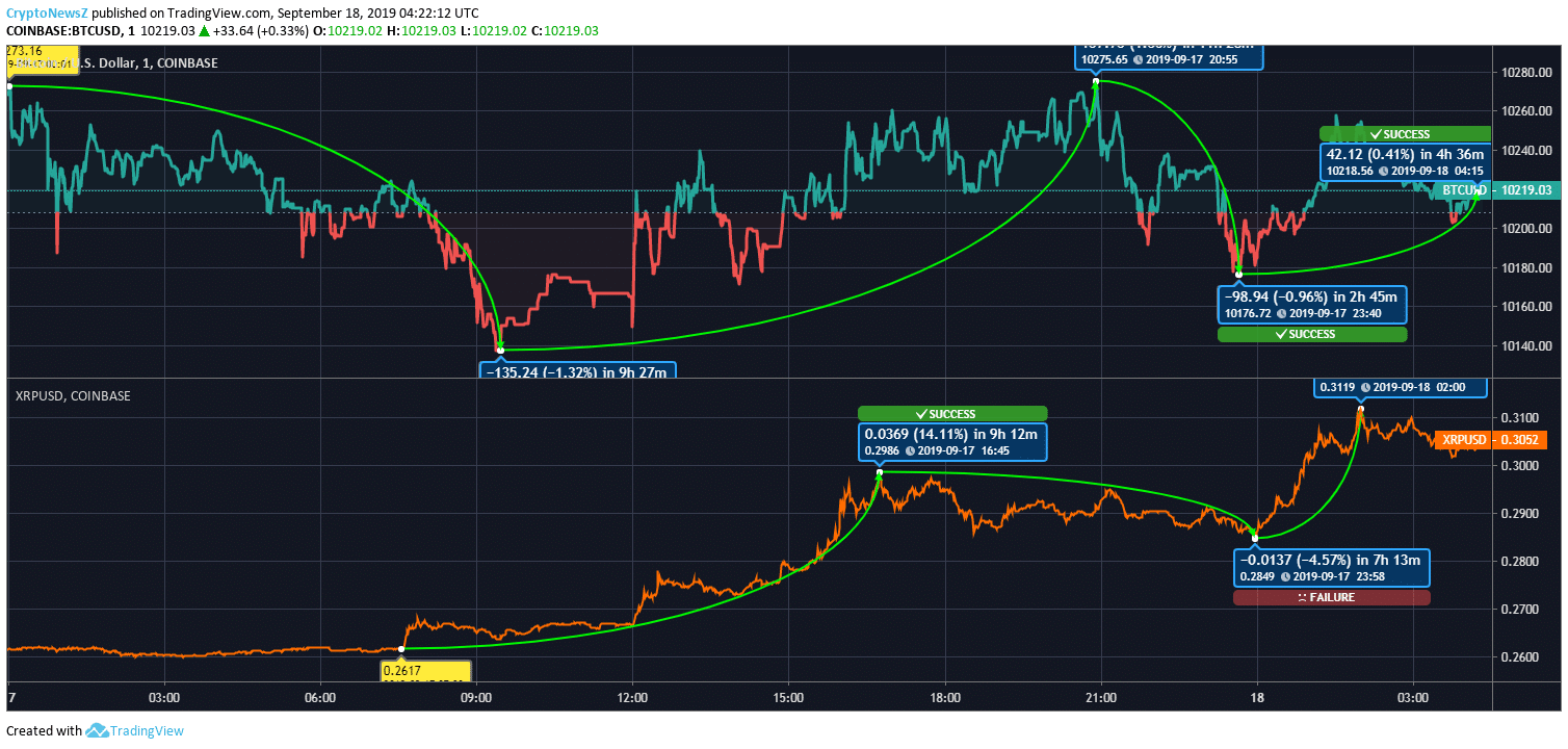 BTC vs. XRP Price