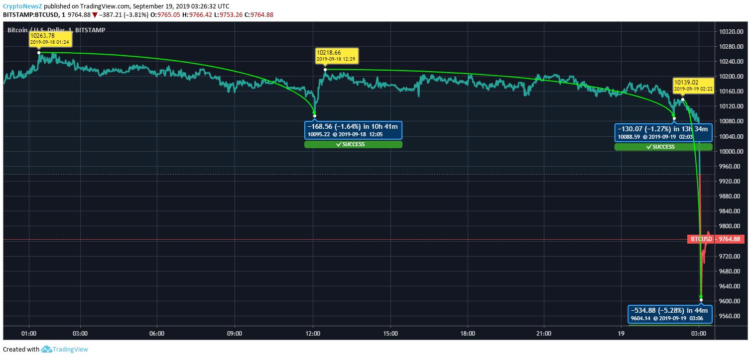 bitcoin price - photo #19