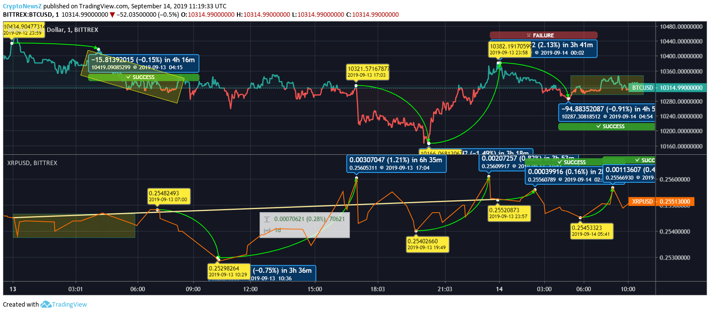Bitcoin vs. Ripple Price Chart