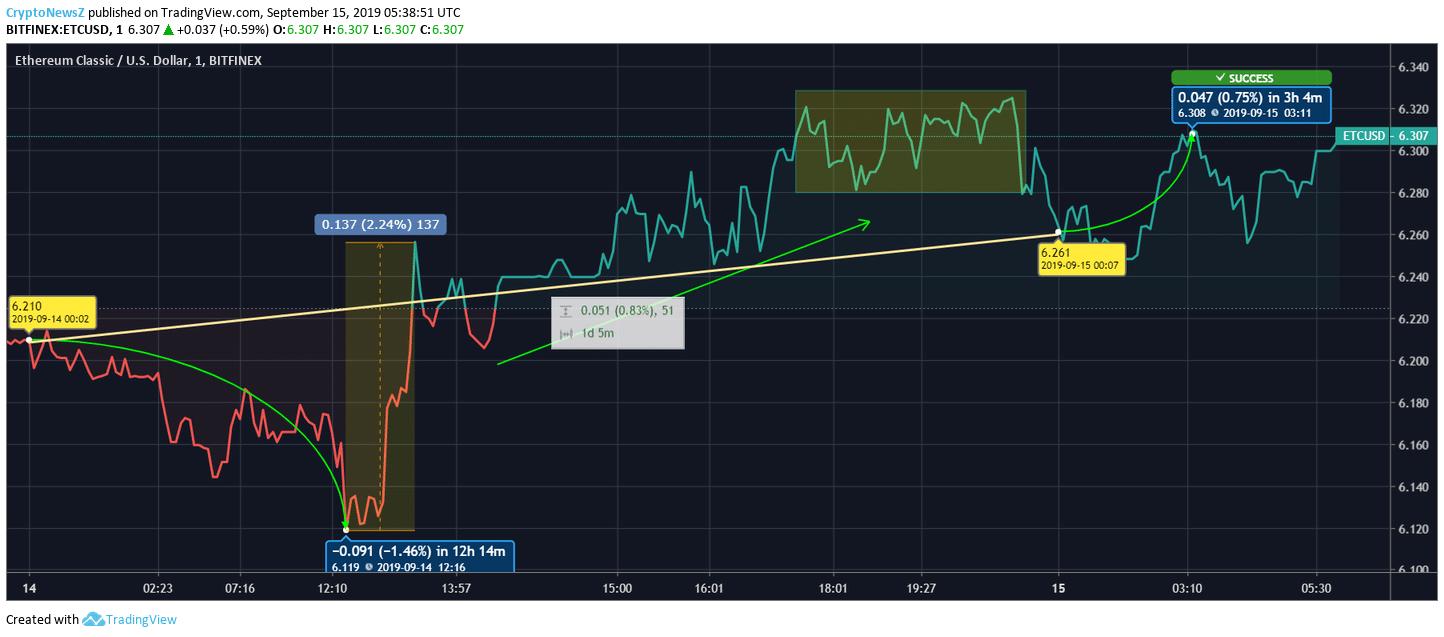 ETC Price chart