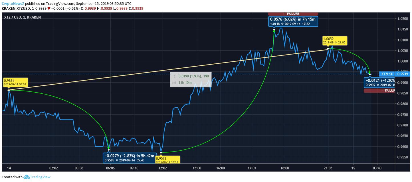XTZ Price chart