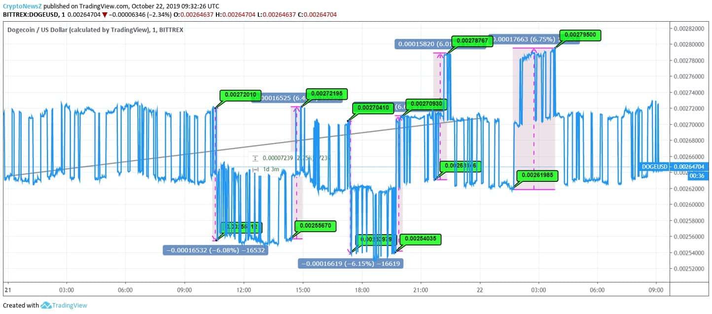 Dogecoin Price Chart