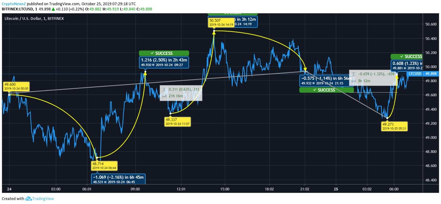 LTC to USD Price Chart