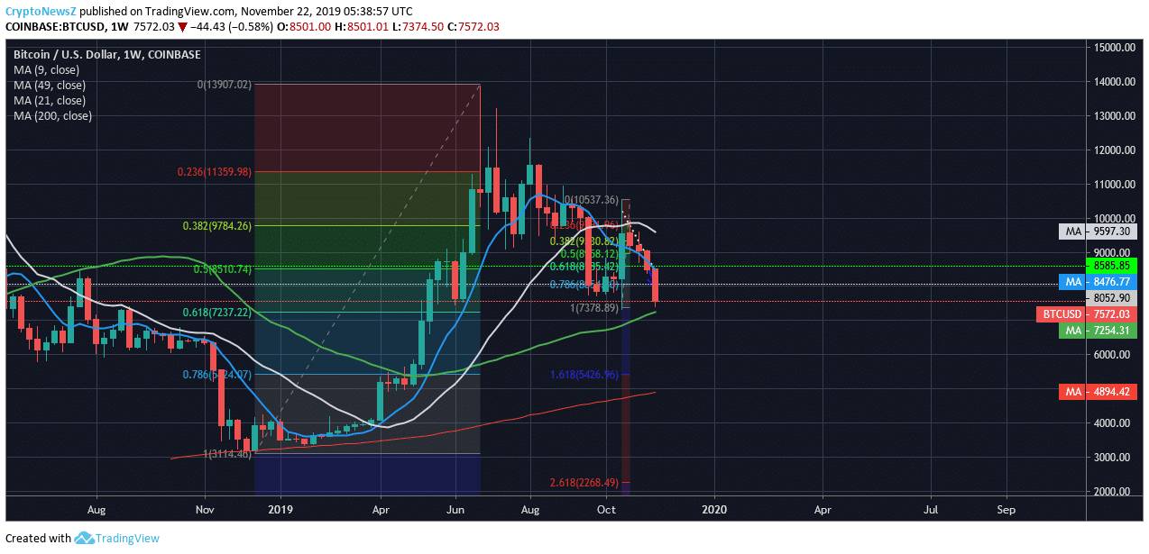 Bitcoin (BTC) Price Forecast