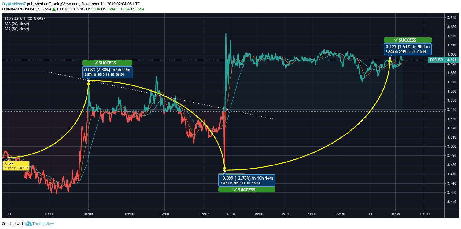 《行情| EOS币一天涨3.03%》