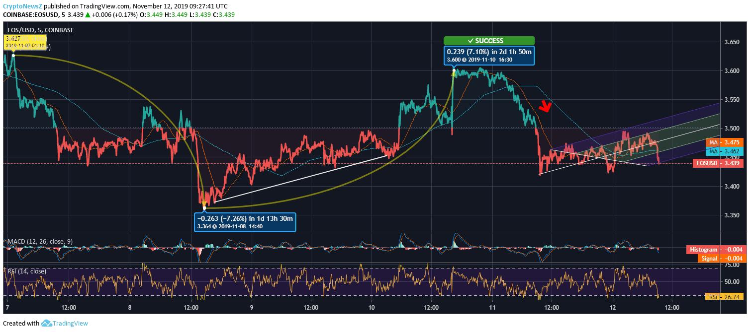 《观点| EOS币最近在波动中跌破$ 3.6》