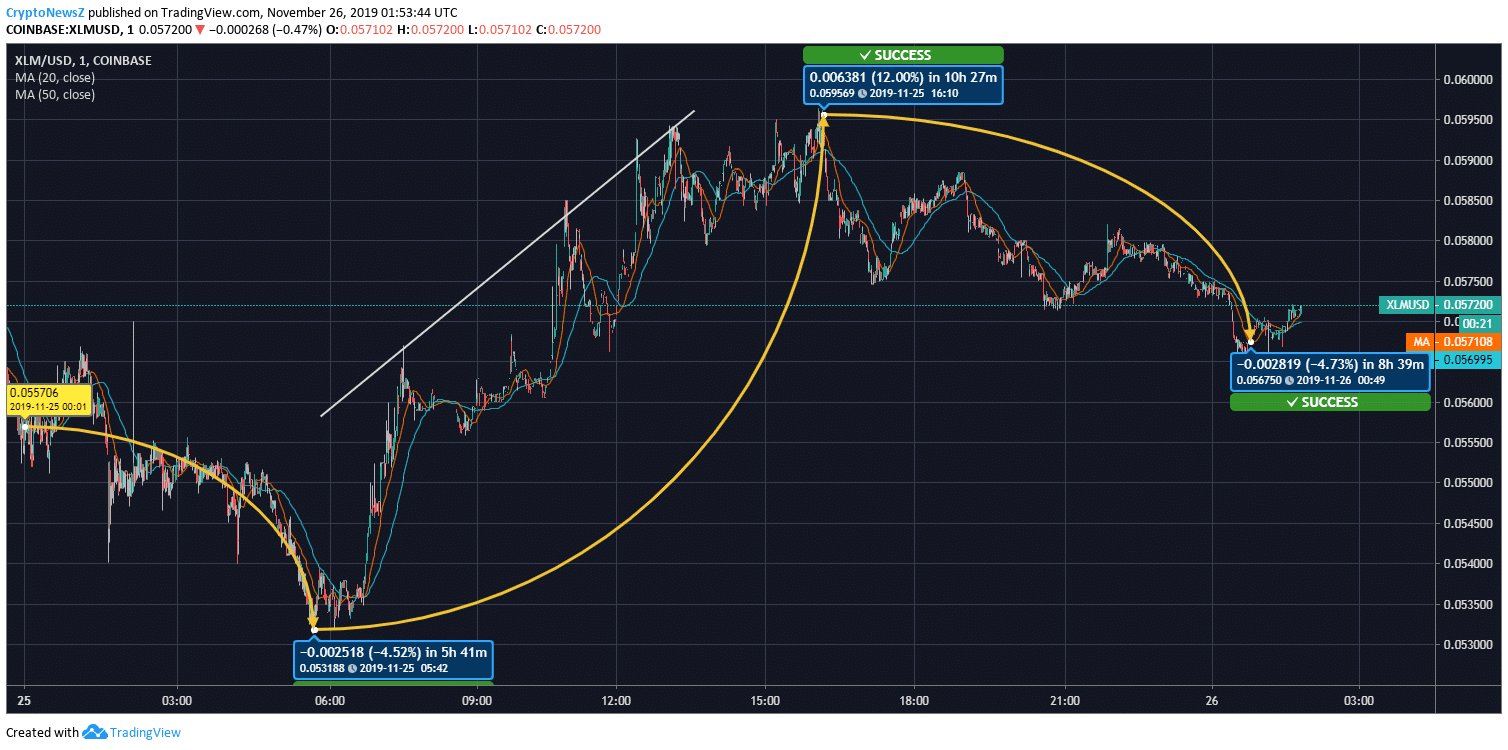 Stellar (XLM) Price Chart