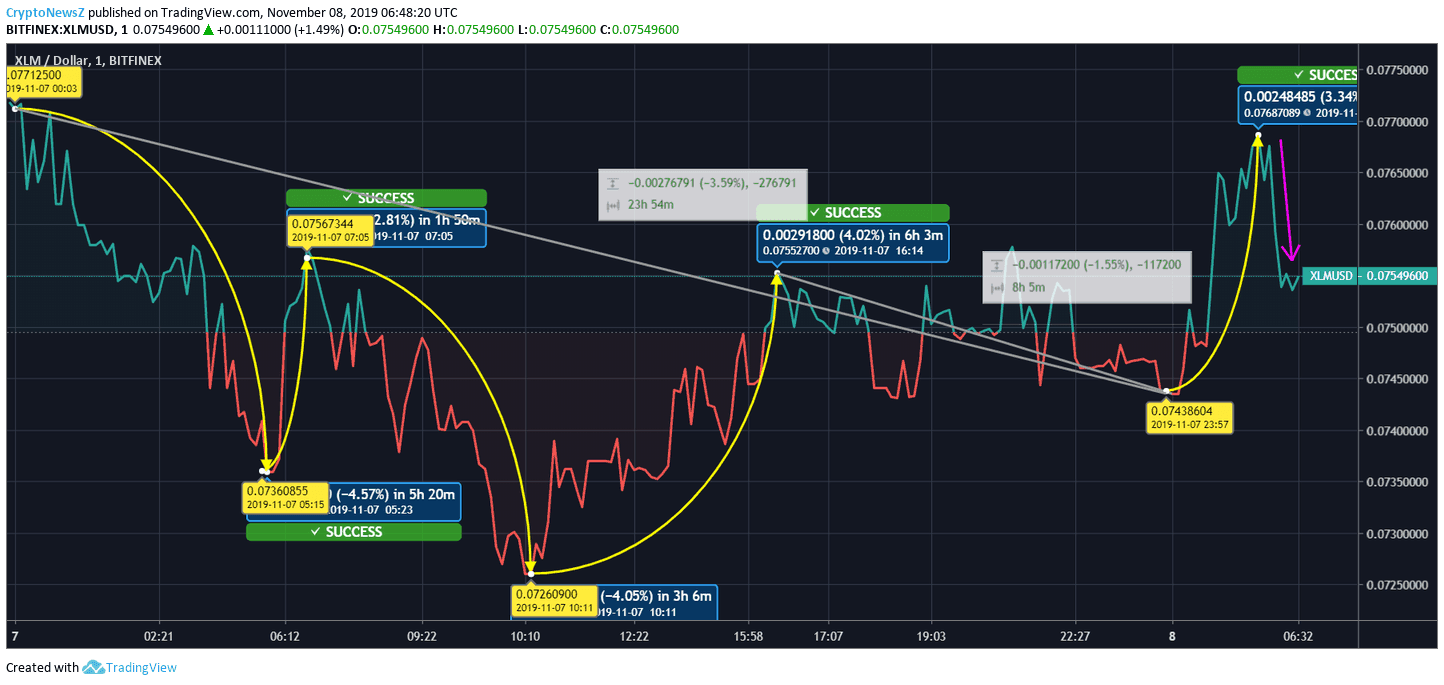 XLM Coin Price Chart
