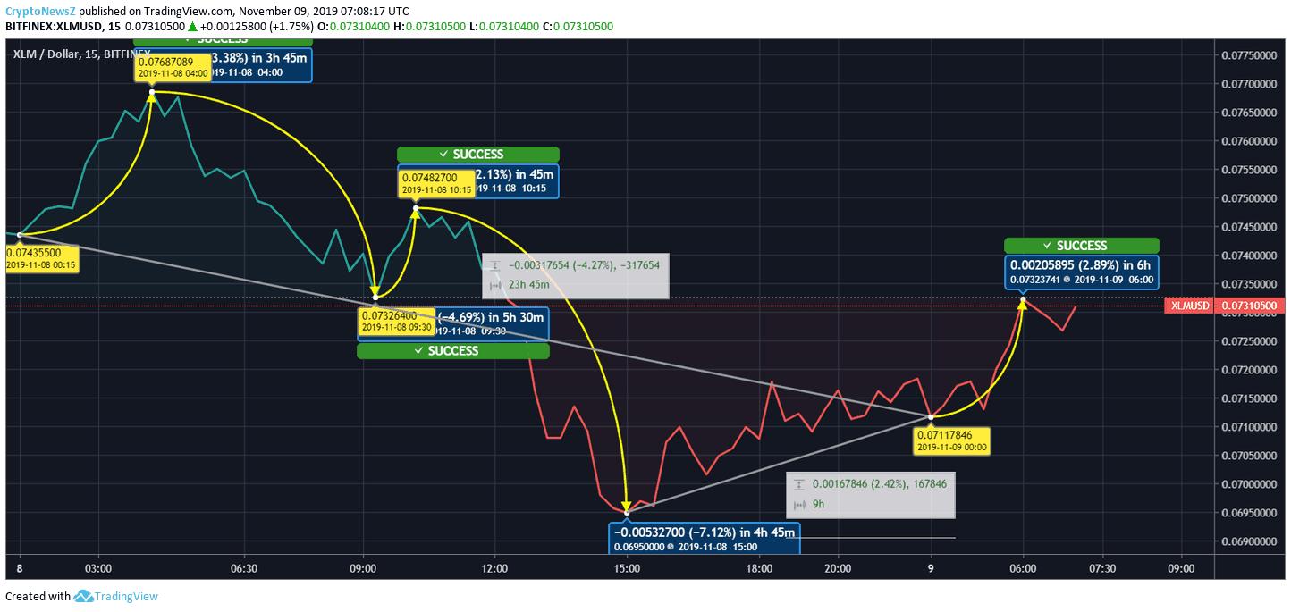 [Image: stellar-price-chart.png]
