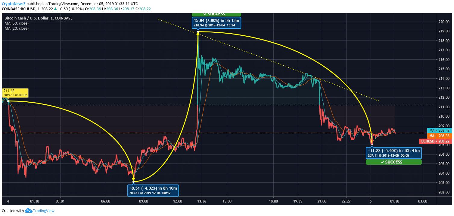 BCH/USD Price Chart