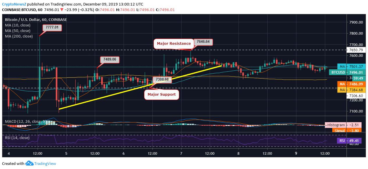 Biểu đồ cặp giá BTC / USD