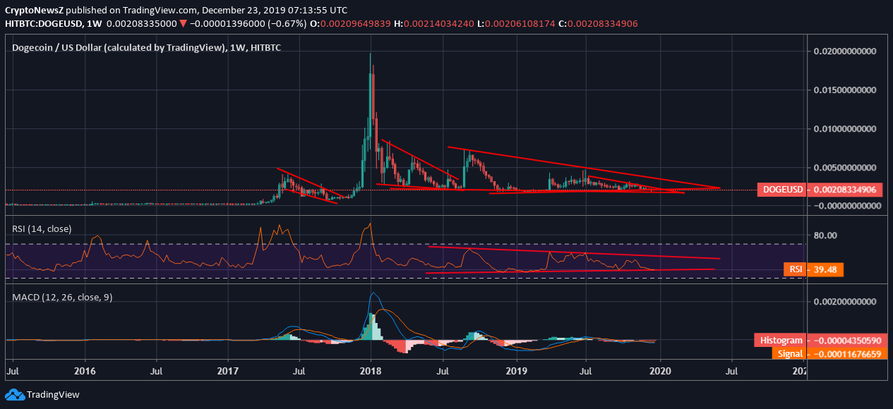 Dogecoin (DOGE) Moves in a Narrow Trading Channel