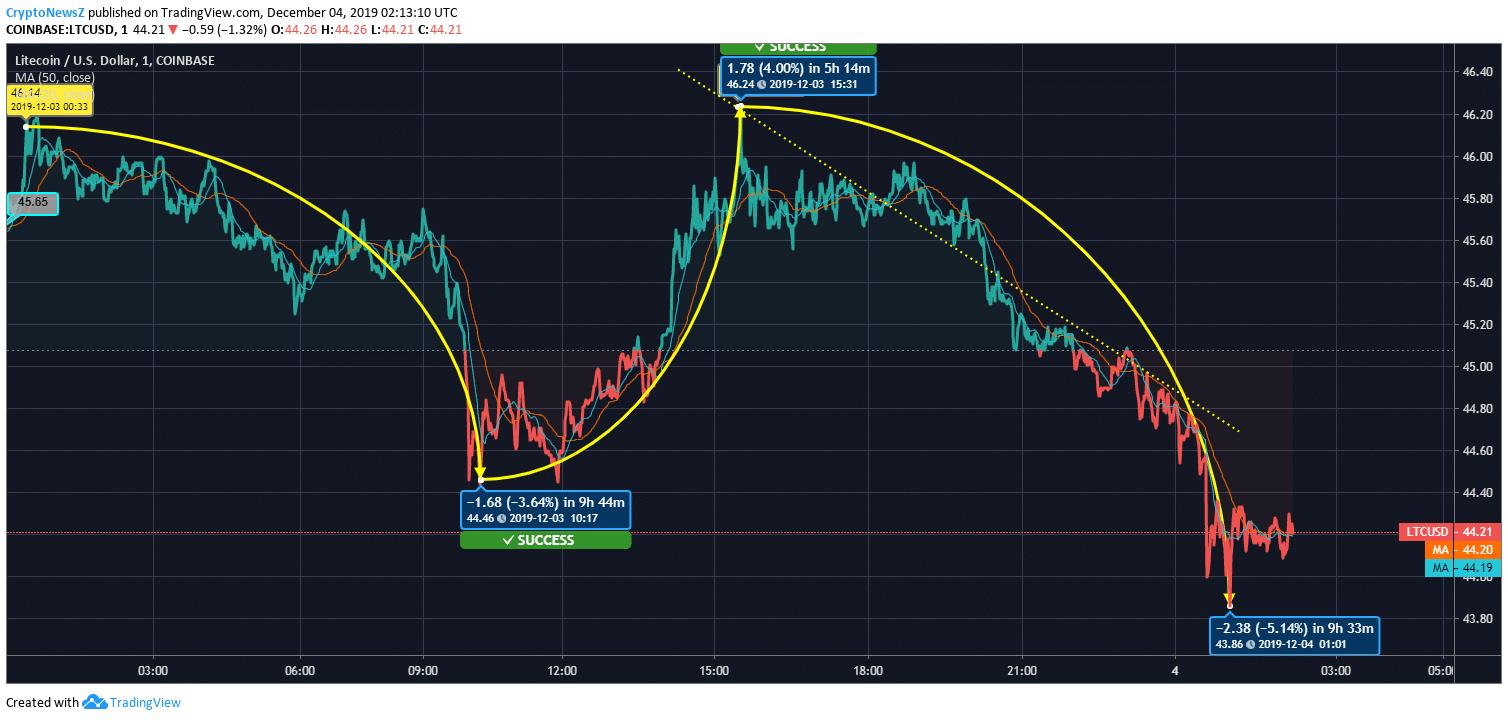 Litecoin to USD Price Chart