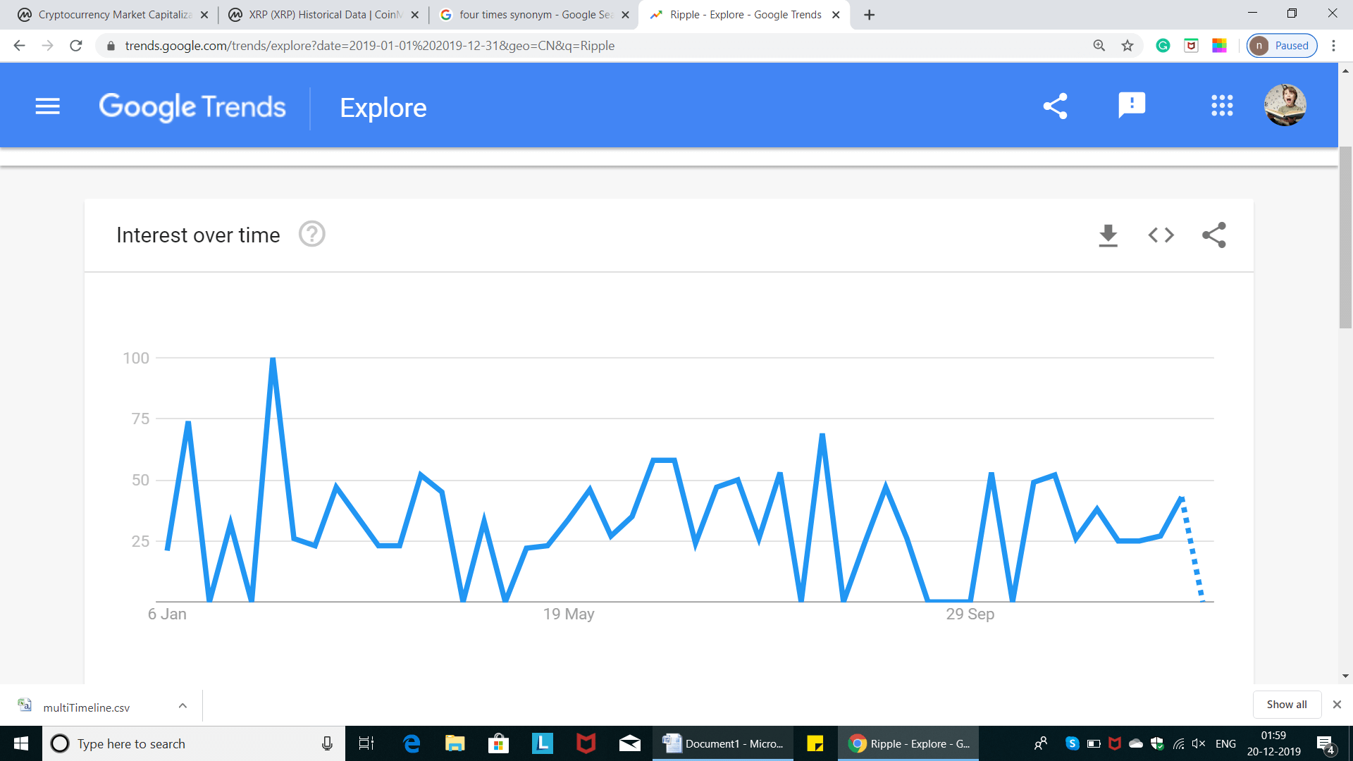Ripple YTD Trend in China