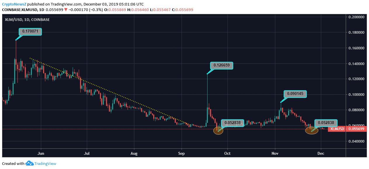 [Image: Stellar-Price-Chart-1.png]
