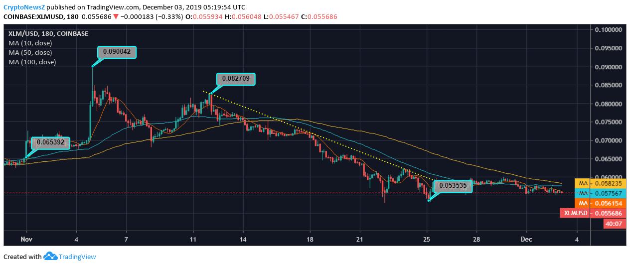 [Image: Stellar-Price-Chart-2.png]