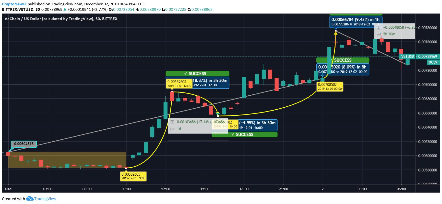 Vechain (VET) Price Chart