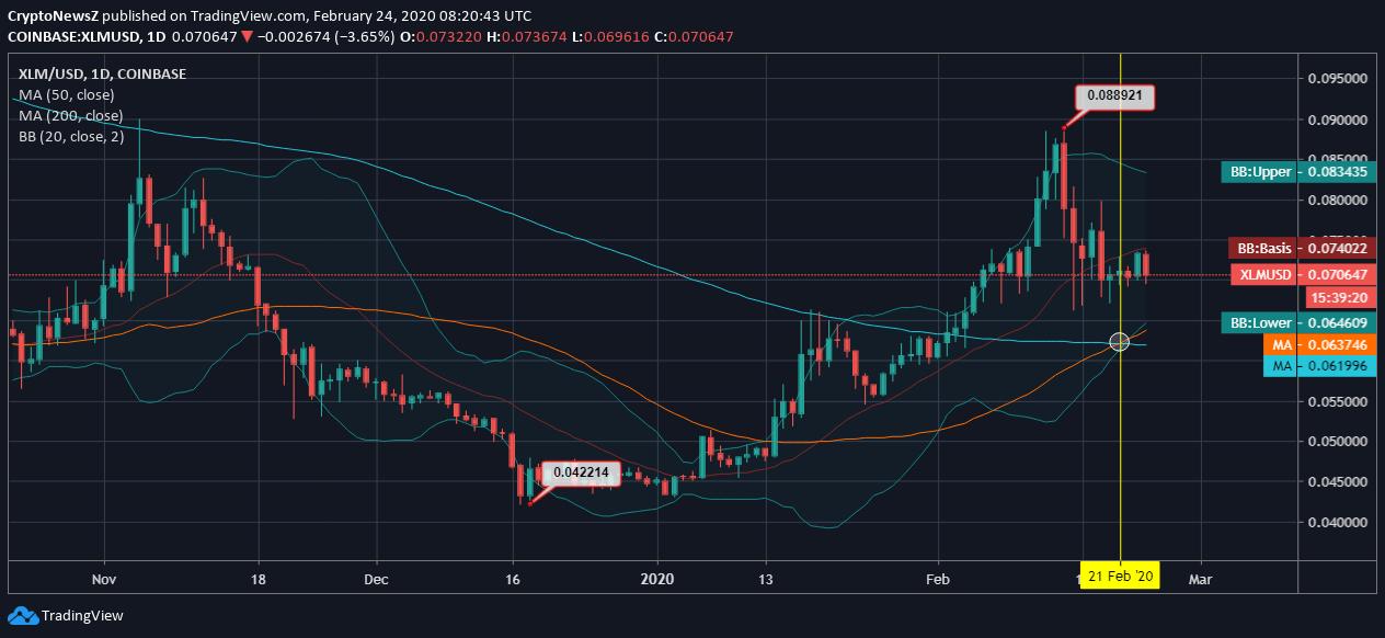 [Image: Stellar-Price-Chart-4.png]