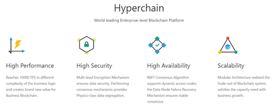 hyperchain blockchain program