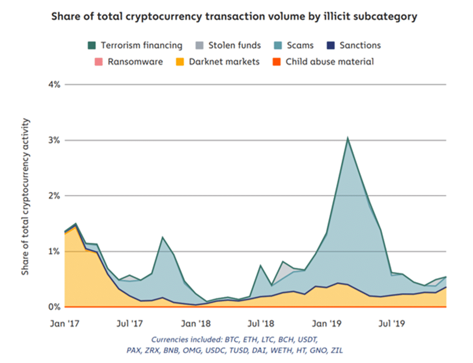 total cryptocurrency transaction