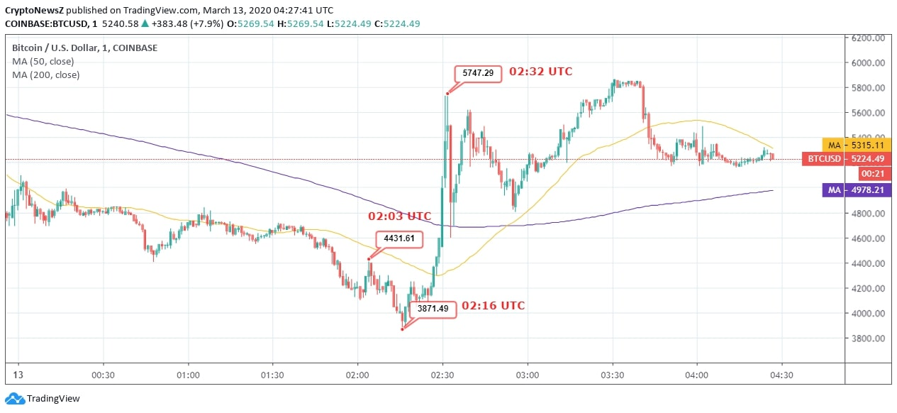 BTCUSD — Bitcoin Chart and Price — TradingView
