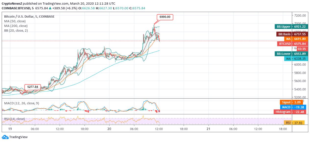 Bitcoin Nears the Major Resistance at $7k Just to Dip at $6.5k