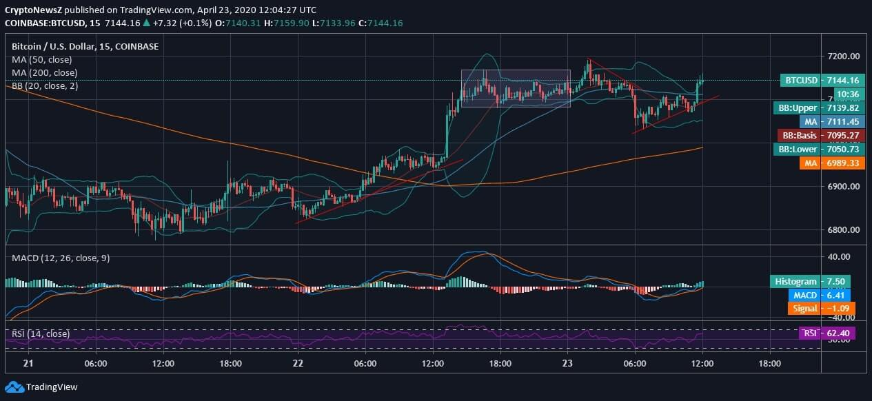 Bitcoin Price Trend Reverses and Regains Support from 50 ...