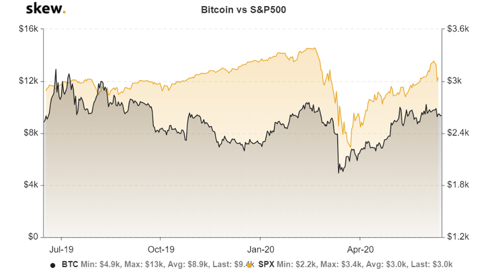 BTC vs S&P500