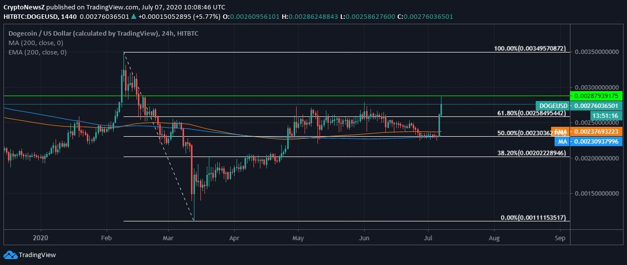 Dogecoin Price Pumps By 23% in 24 Hours