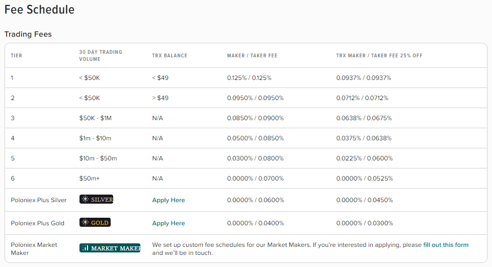 Poloniex Review - Fee Schedule