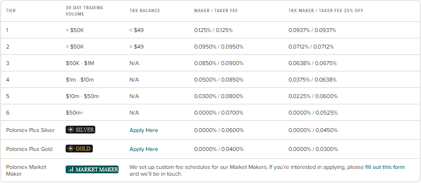 Poloniex Review - The chart of Poloniex Fees