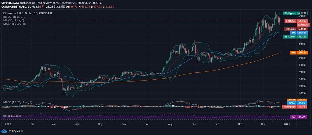 Ethereum News Price
