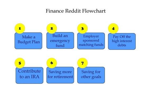 Finance Reddit Flowchart