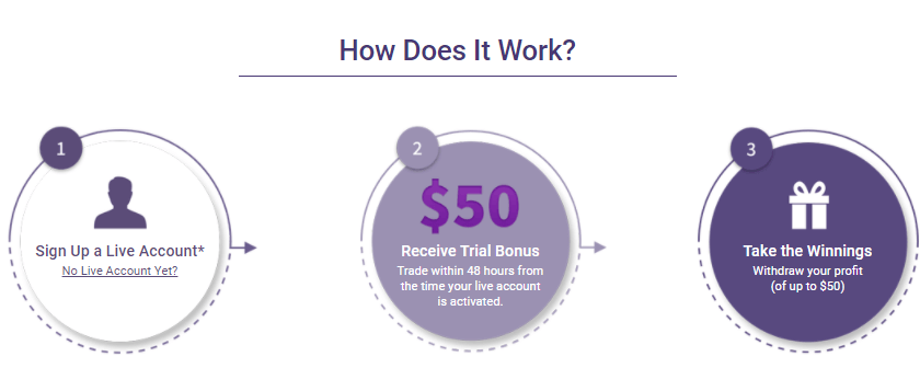 How Forex Brokers Bonus Work?